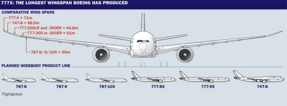 Wingspan of the 777X